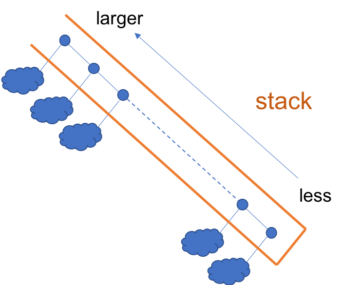 max_stack
